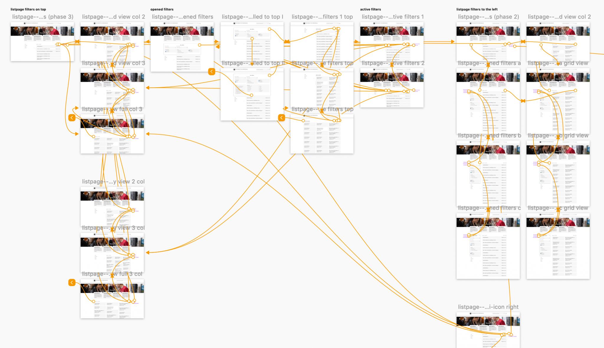 schematisch overzicht van mogelijkheden binnen lijstpagina's op de website